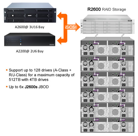 Vess A2000 Expansion Options - iSCSI EXPANSION