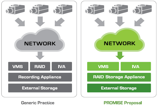 NVR Storage Appliance for IP Video Surveillance