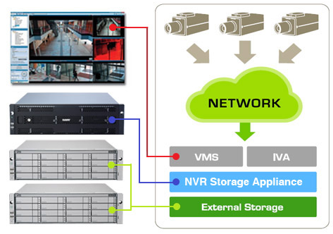 Mid to Large Range Storage Solutions with 3rd Party VMS